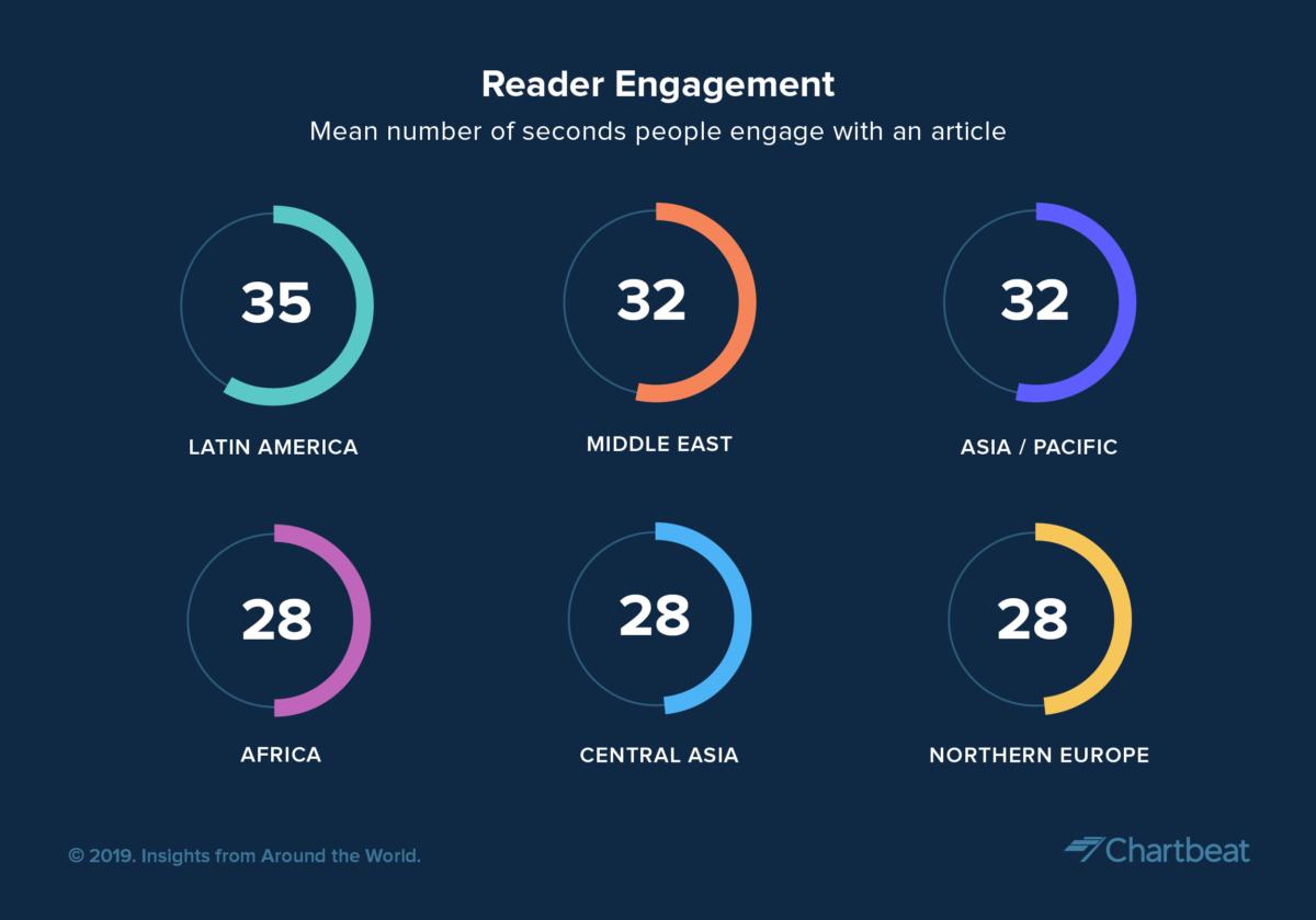 世界の読者エンゲージメント調査:2019年第1四半期