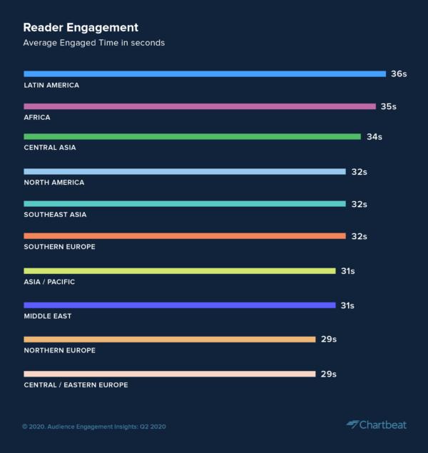 2020年第2四半期の世界の読者エンゲージメント動向
