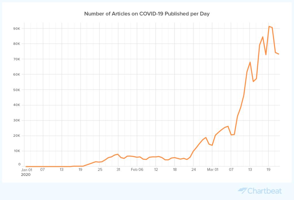 新型コロナウイルス(COVID-19)がニュースにどのような影響を与えているか?